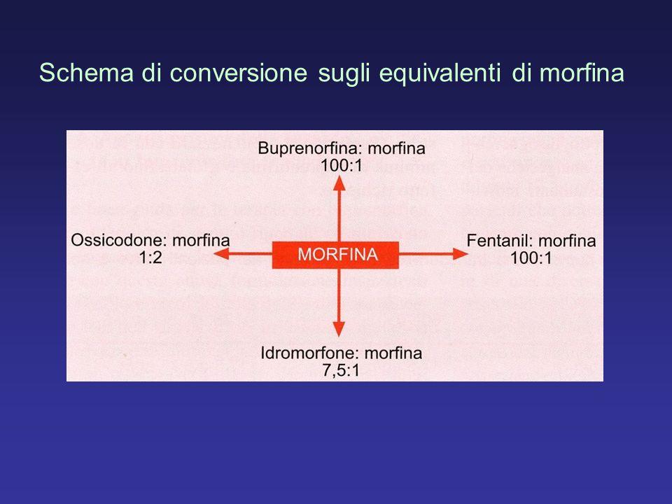Schema di conversione sugli equivalenti di morfina