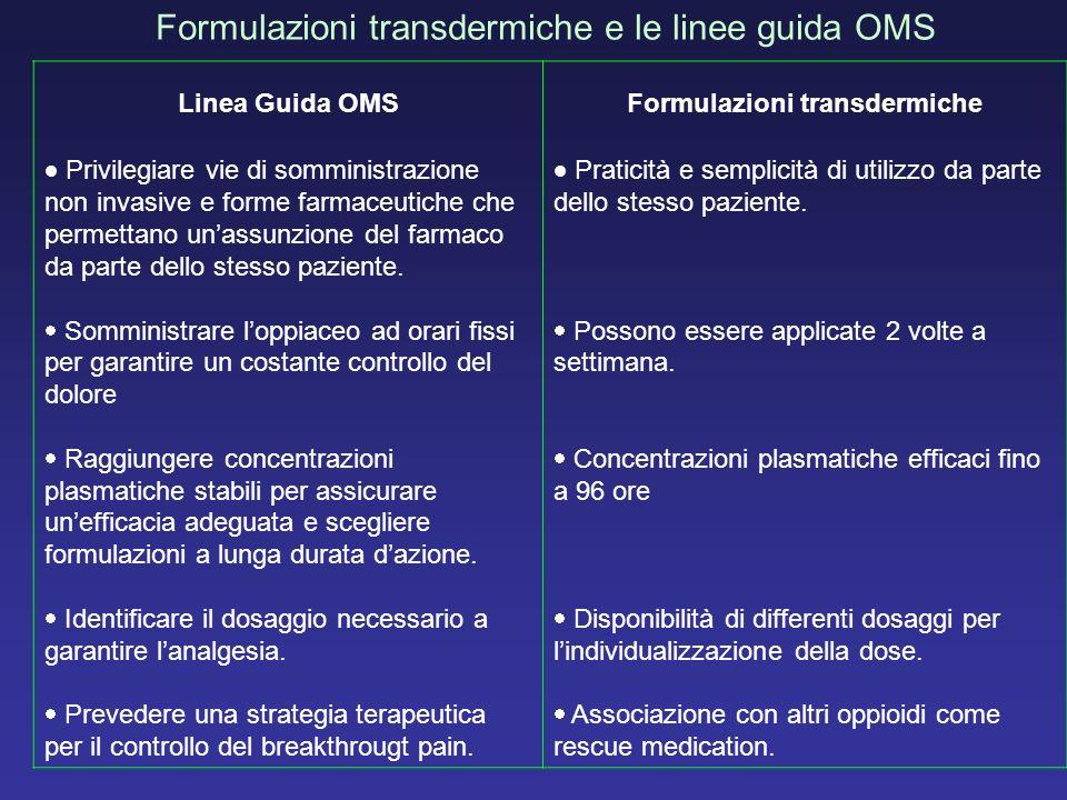 Formulazioni transdermiche e le linee guida OMS