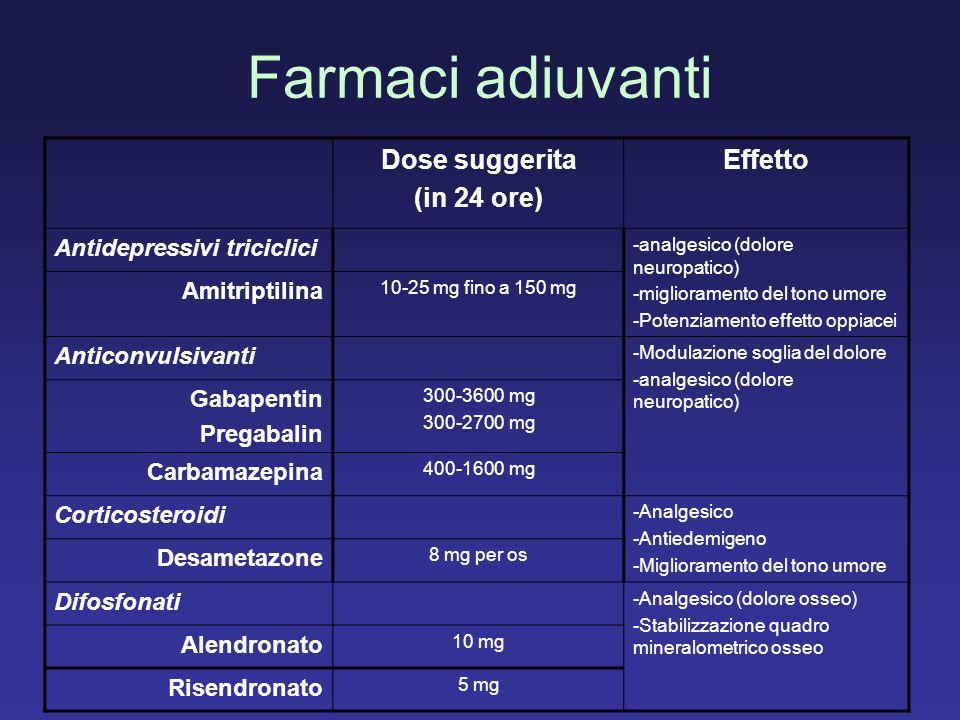 Farmaci adiuvanti Dose suggerita (in 24 ore) Effetto