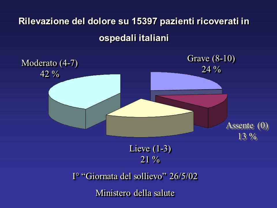 Rilevazione del dolore su 15397 pazienti ricoverati in