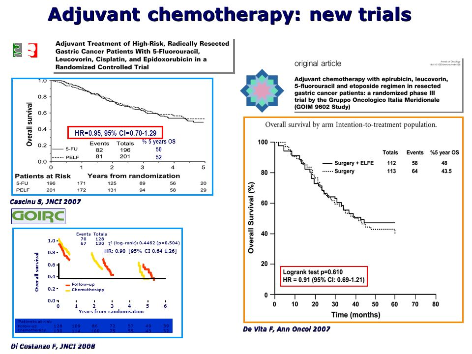 Adjuvant chemotherapy: new trials