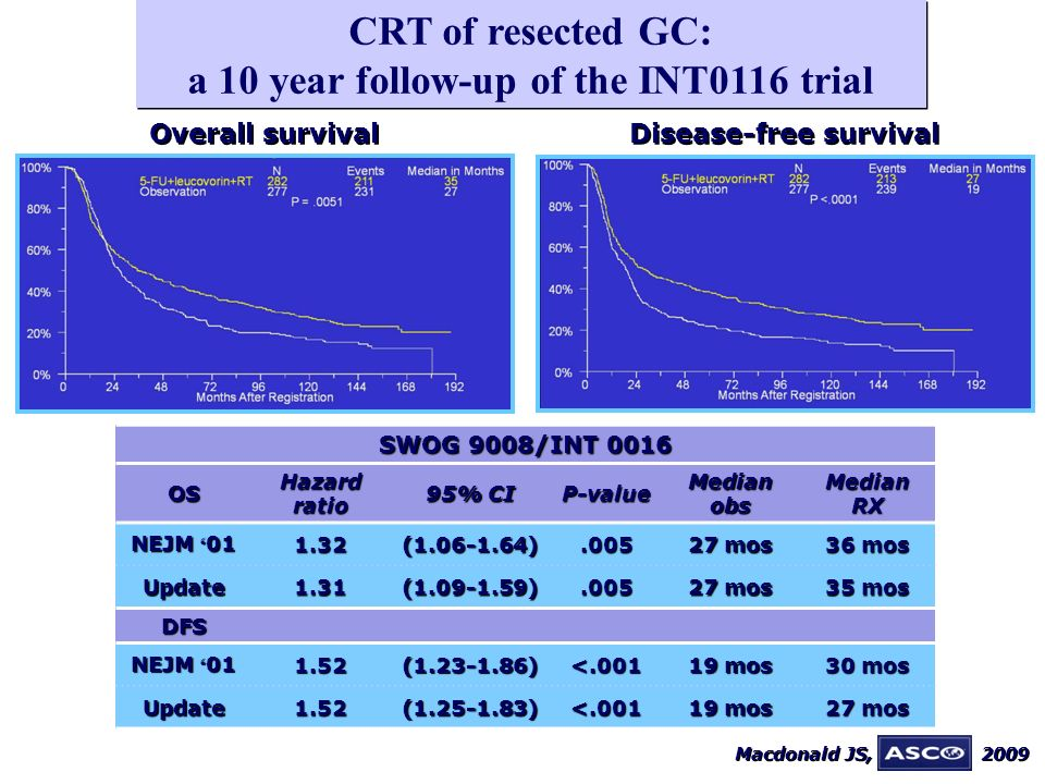 CRT of resected GC: a 10 year follow-up of the INT0116 trial