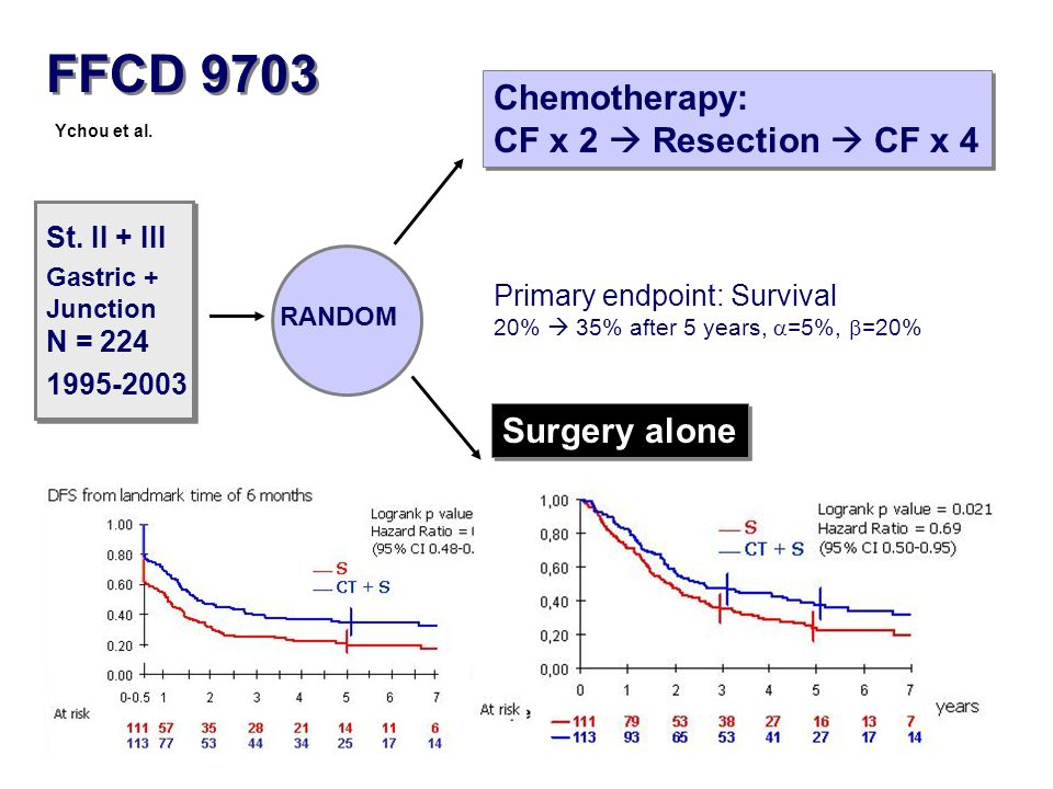 FFCD 9703 Chemotherapy: CF x 2  Resection  CF x 4 Surgery alone