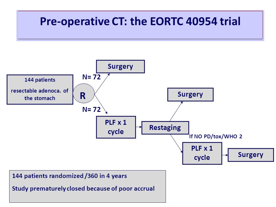 Pre-operative CT: the EORTC trial