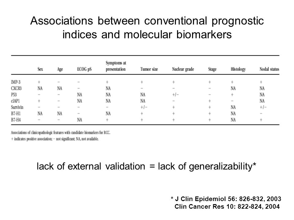 Associations between conventional prognostic indices and molecular biomarkers