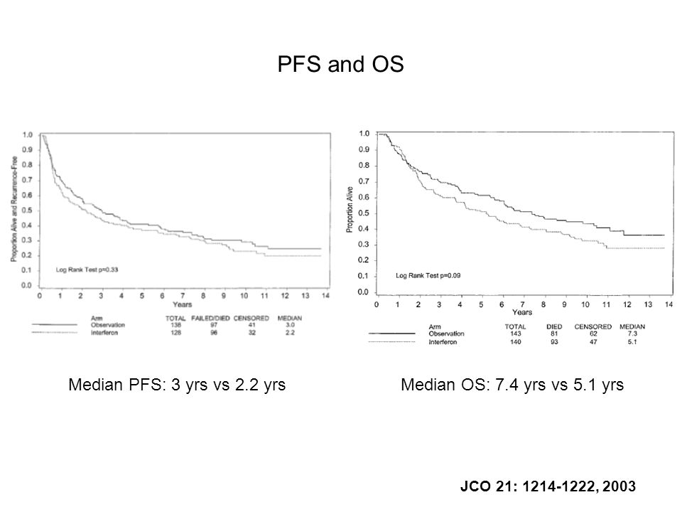 PFS and OS Median PFS: 3 yrs vs 2.2 yrs Median OS: 7.4 yrs vs 5.1 yrs
