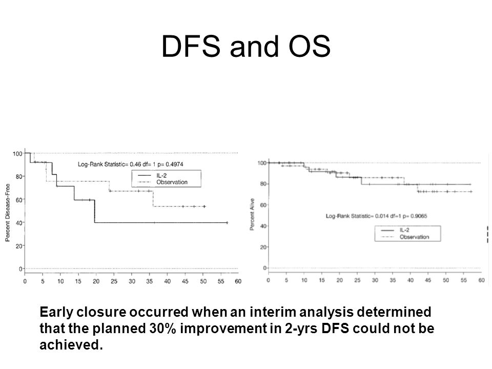 DFS and OS Early closure occurred when an interim analysis determined that the planned 30% improvement in 2-yrs DFS could not be achieved.