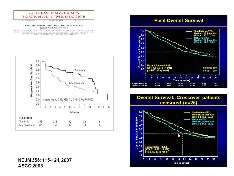 NEJM 356: 115-124, 2007 ASCO 2008 Motzer R et al. N Engl J Med 2007;356:115-124
