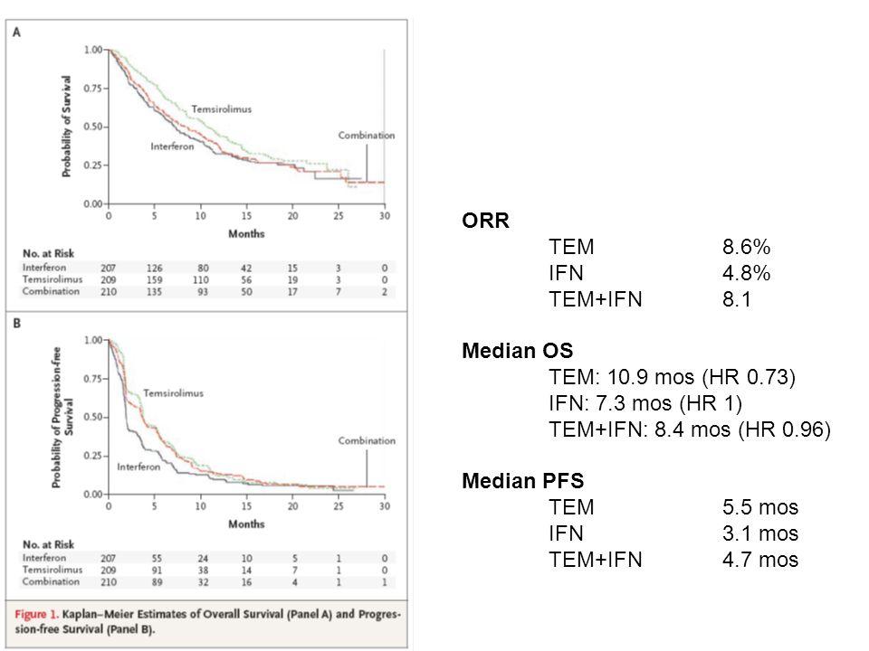 ORR TEM 8.6% IFN 4.8% TEM+IFN 8.1. Median OS. TEM: 10.9 mos (HR 0.73) IFN: 7.3 mos (HR 1) TEM+IFN: 8.4 mos (HR 0.96)