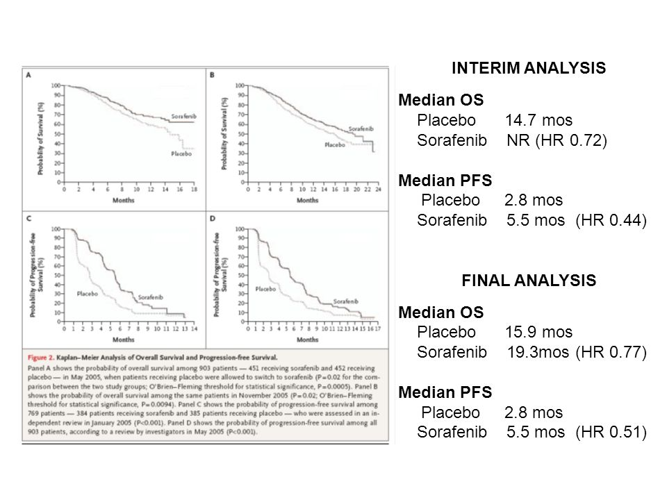 INTERIM ANALYSIS Median OS. Placebo 14.7 mos. Sorafenib NR (HR 0.72) Median PFS. Placebo 2.8 mos.
