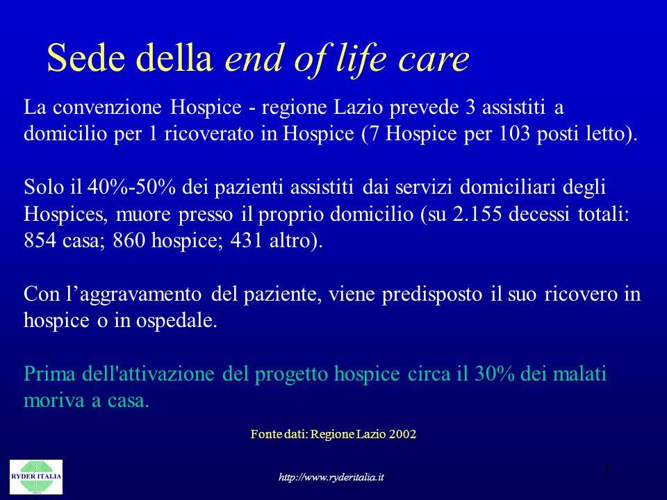 Fonte dati: Regione Lazio 2002