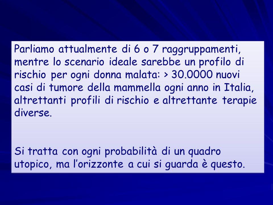 Parliamo attualmente di 6 o 7 raggruppamenti, mentre lo scenario ideale sarebbe un profilo di rischio per ogni donna malata: > 30.0000 nuovi casi di tumore della mammella ogni anno in Italia, altrettanti profili di rischio e altrettante terapie diverse.