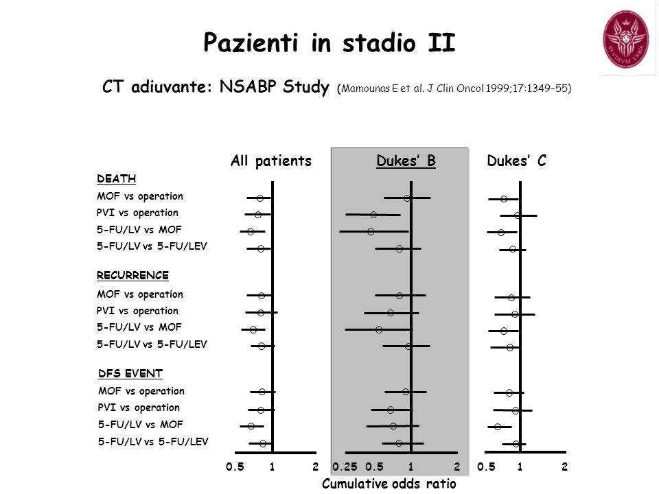 Pazienti in stadio II CT adiuvante: NSABP Study (Mamounas E et al. J Clin Oncol 1999;17:1349–55) All patients.