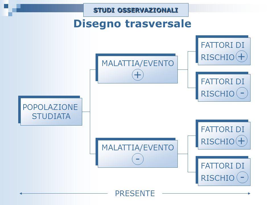 Disegno trasversale + - FATTORI DI RISCHIO + MALATTIA/EVENTO RISCHIO -