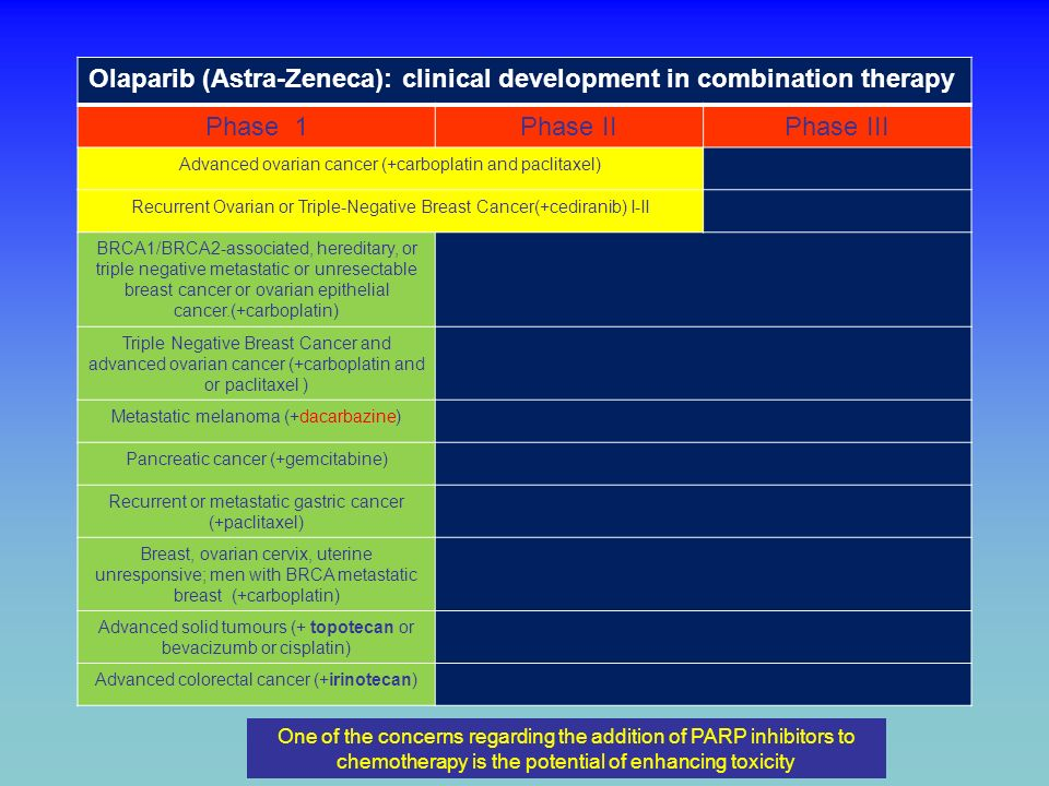 Olaparib (Astra-Zeneca): clinical development in combination therapy
