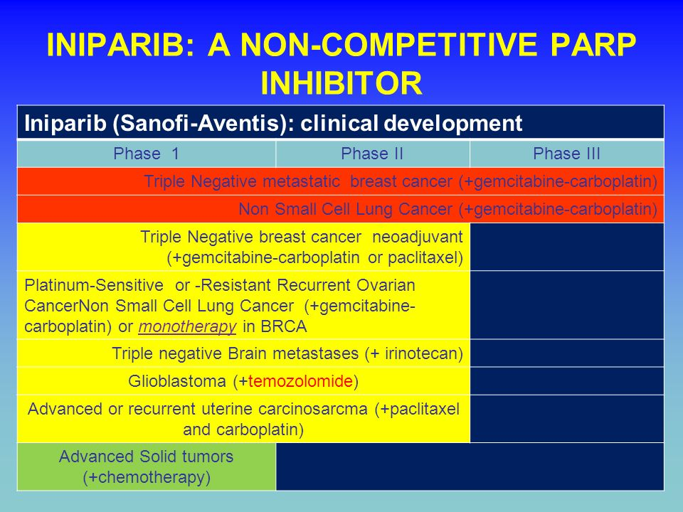 INIPARIB: A NON-COMPETITIVE PARP INHIBITOR