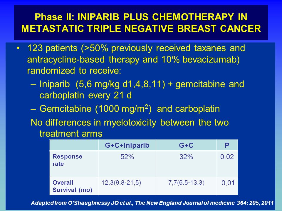 Phase II: INIPARIB PLUS CHEMOTHERAPY IN METASTATIC TRIPLE NEGATIVE BREAST CANCER