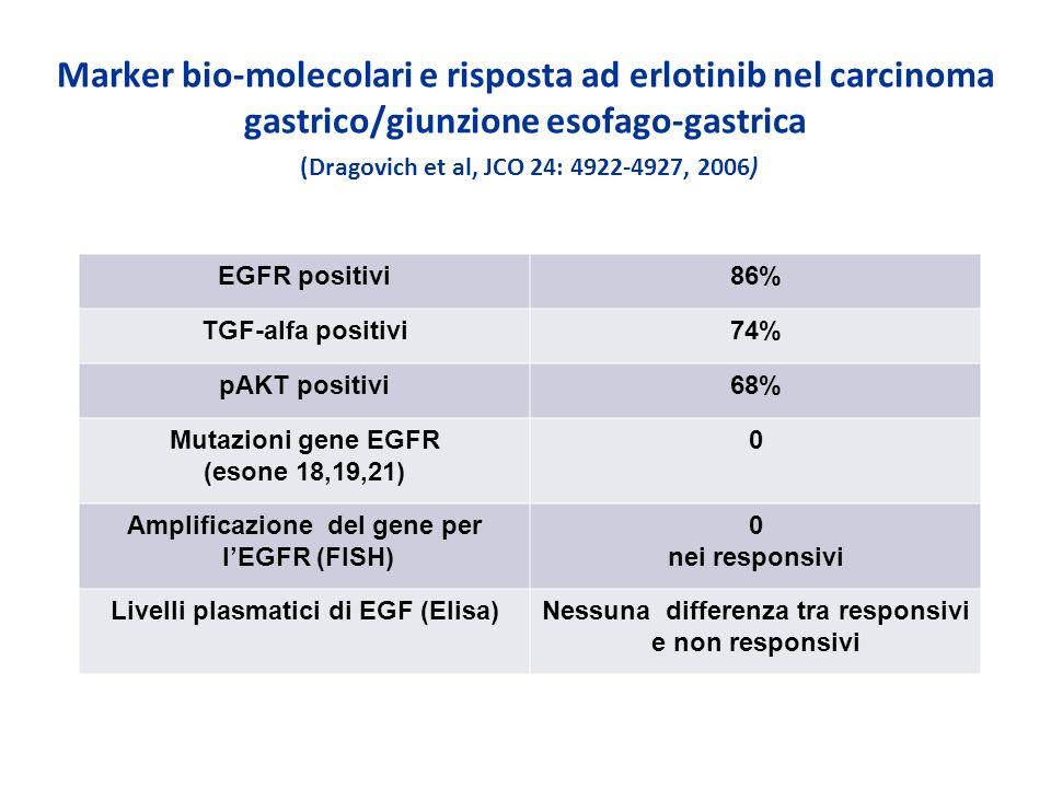 Marker bio-molecolari e risposta ad erlotinib nel carcinoma gastrico/giunzione esofago-gastrica (Dragovich et al, JCO 24: 4922-4927, 2006)
