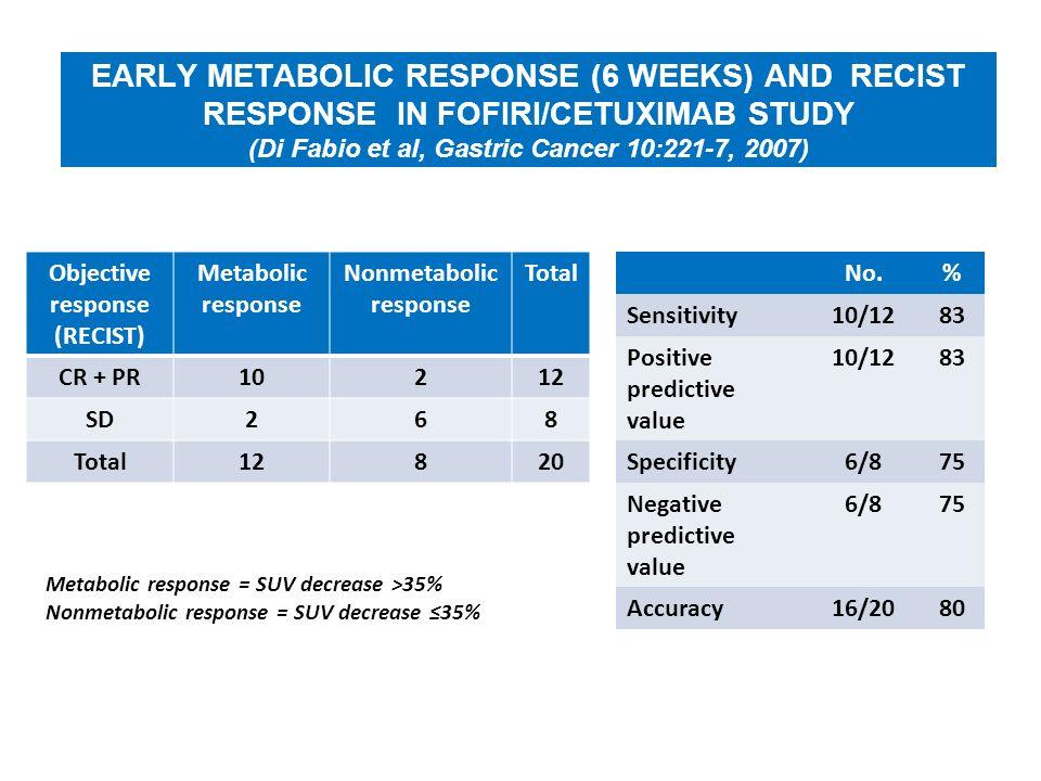 Objective response (RECIST) Nonmetabolic response