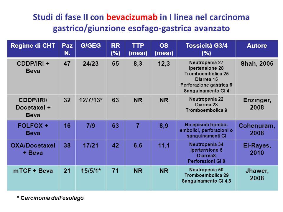 Studi di fase II con bevacizumab in I linea nel carcinoma gastrico/giunzione esofago-gastrica avanzato