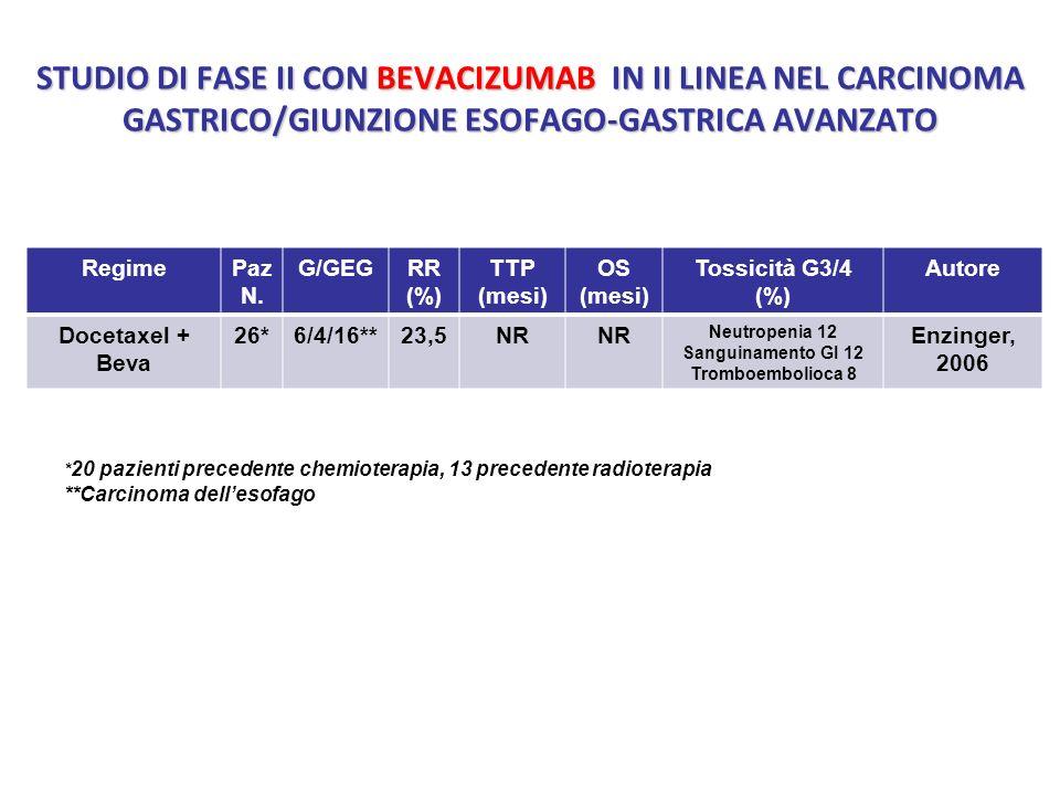 STUDIO DI FASE II CON BEVACIZUMAB IN II LINEA NEL CARCINOMA GASTRICO/GIUNZIONE ESOFAGO-GASTRICA AVANZATO