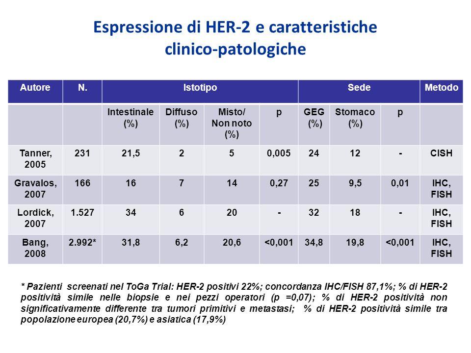 Espressione di HER-2 e caratteristiche clinico-patologiche