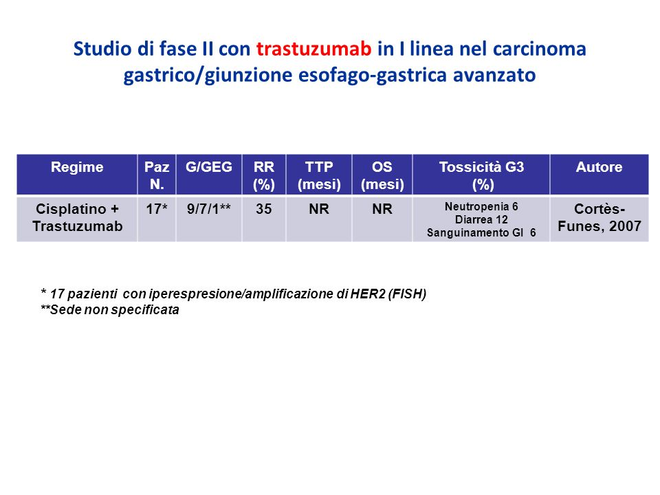 Cisplatino + Trastuzumab