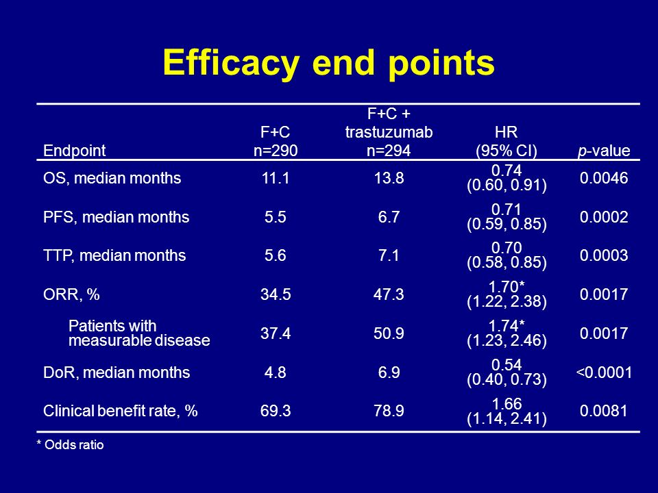 Efficacy end points Endpoint F+C n=290 F+C + trastuzumab n=294