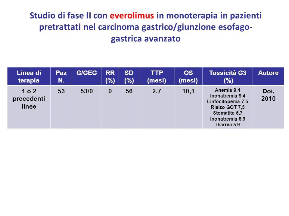 Studio di fase II con everolimus in monoterapia in pazienti pretrattati nel carcinoma gastrico/giunzione esofago-gastrica avanzato