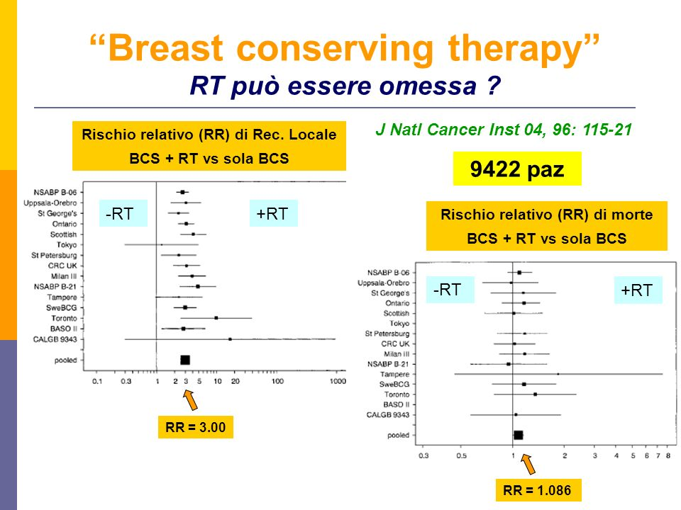 Breast conserving therapy RT può essere omessa