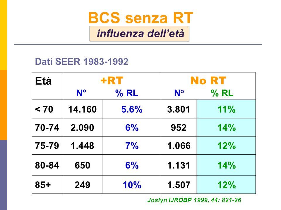 BCS senza RT influenza dell'età