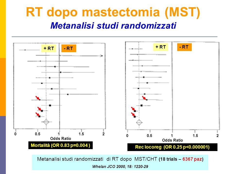 RT dopo mastectomia (MST) Metanalisi studi randomizzati