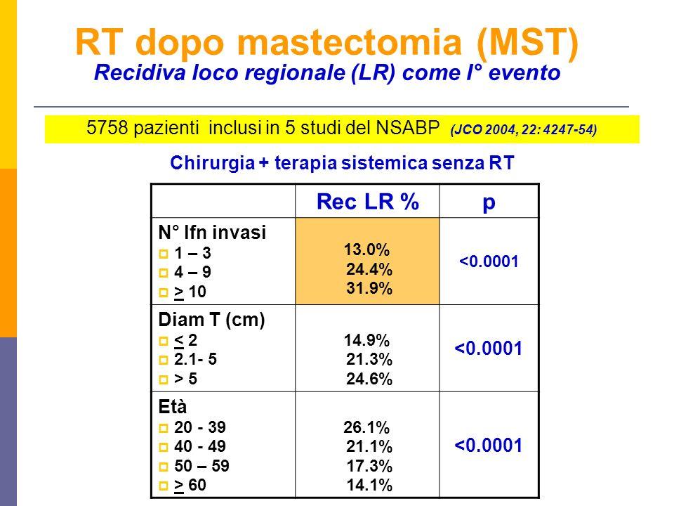RT dopo mastectomia (MST) Recidiva loco regionale (LR) come I° evento