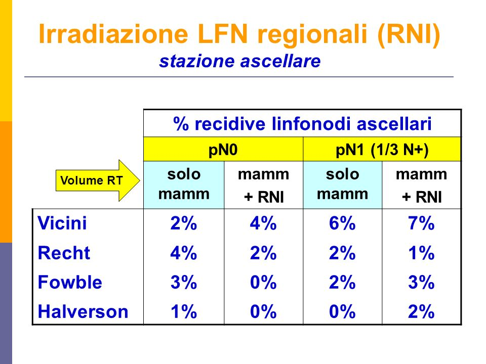 Irradiazione LFN regionali (RNI) stazione ascellare