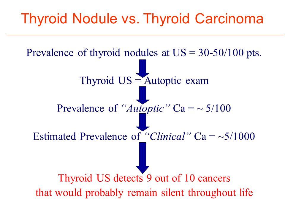 Thyroid Nodule vs. Thyroid Carcinoma