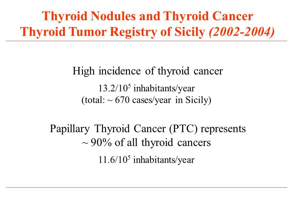 Thyroid Nodules and Thyroid Cancer