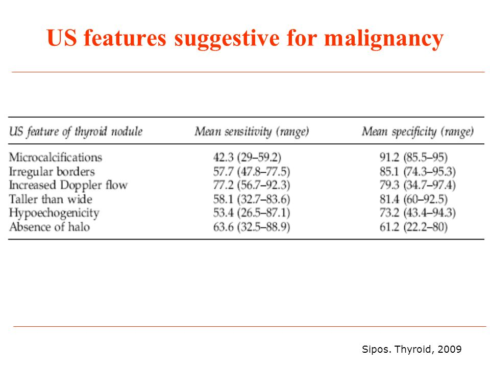 US features suggestive for malignancy