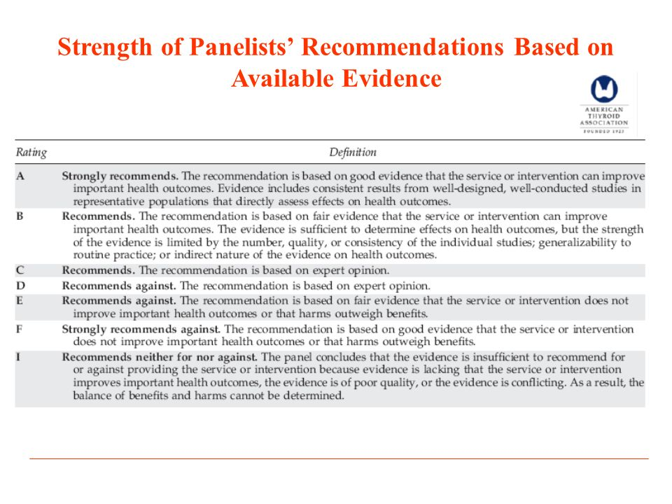 Strength of Panelists' Recommendations Based on Available Evidence