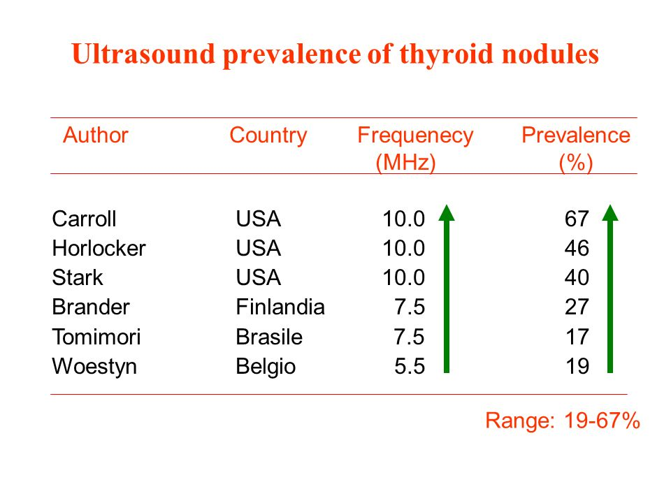 Ultrasound prevalence of thyroid nodules