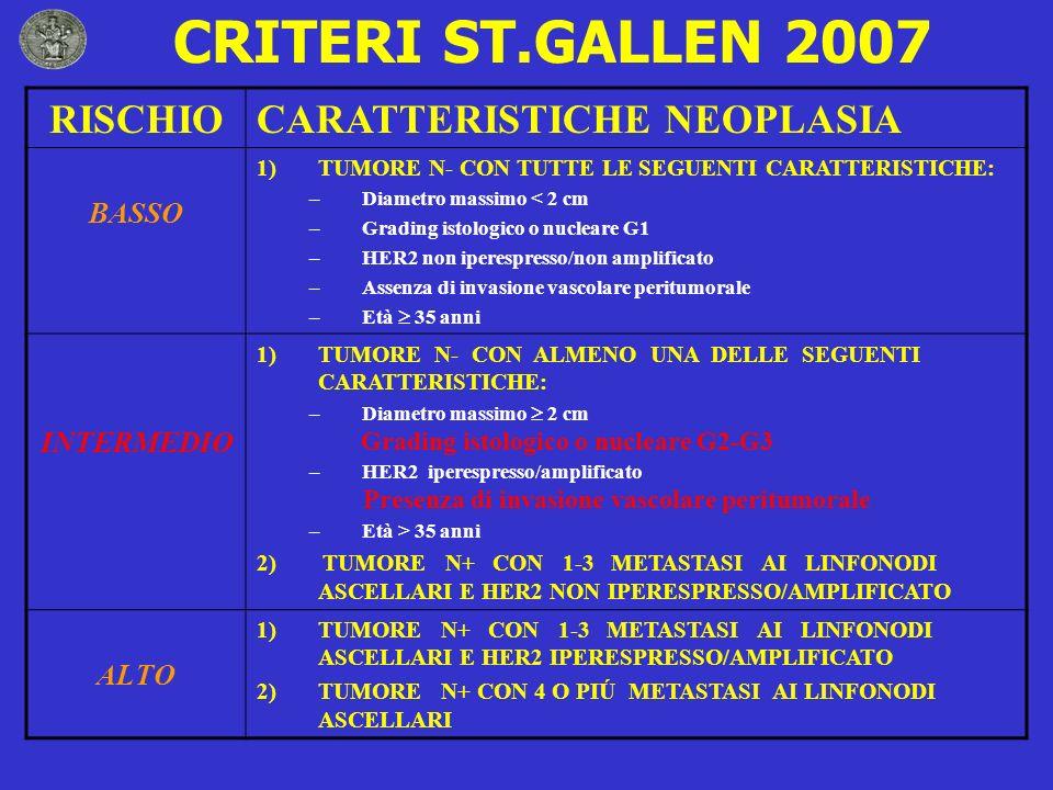 CRITERI ST.GALLEN 2007 RISCHIO CARATTERISTICHE NEOPLASIA BASSO