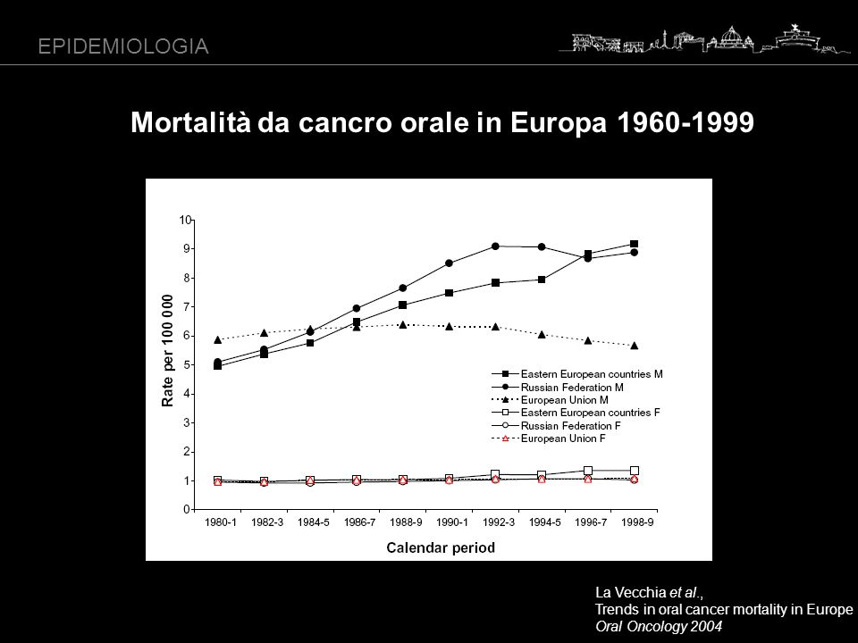 Mortalità da cancro orale in Europa