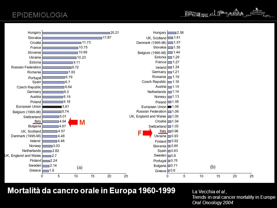 Mortalità da cancro orale in Europa 1960-1999
