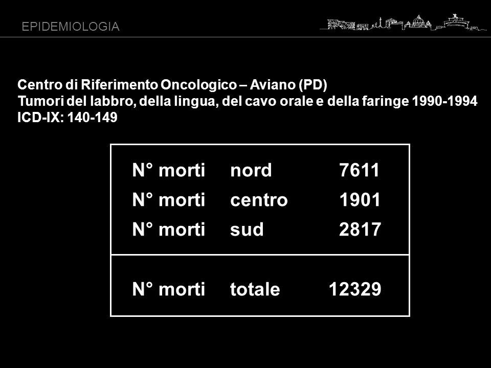 N° morti nord 7611 N° morti centro 1901 N° morti sud 2817