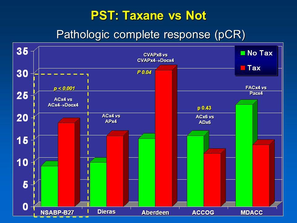 Pathologic complete response (pCR)