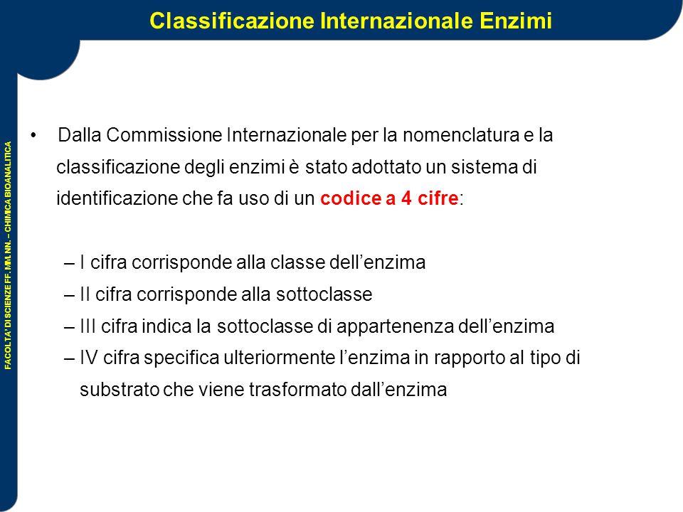 Classificazione Internazionale Enzimi