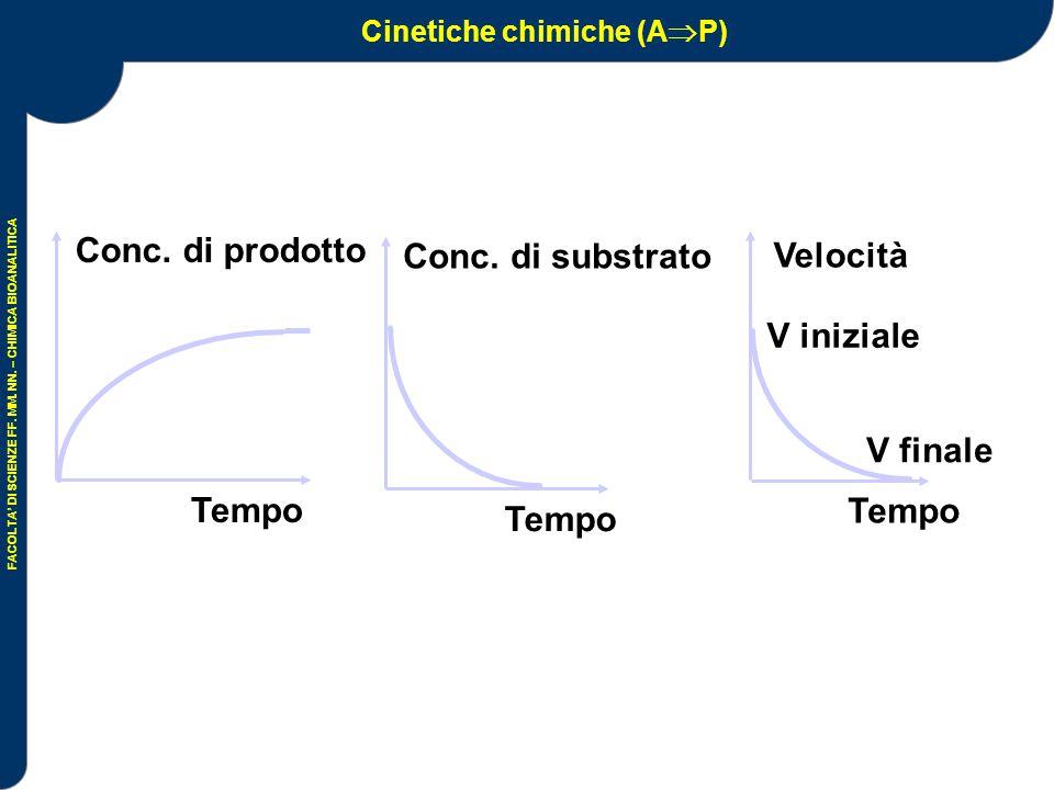 Cinetiche chimiche (AP)