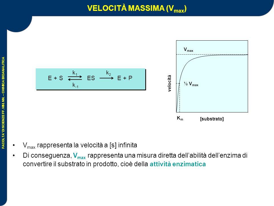 VELOCITÀ MASSIMA (Vmax)