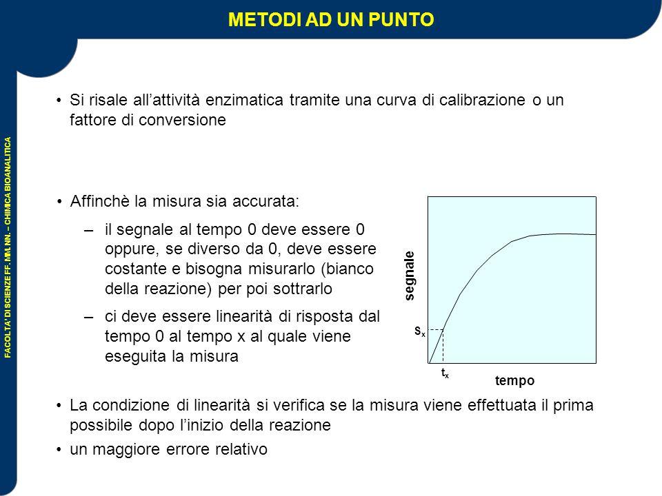 METODI AD UN PUNTO Si risale all'attività enzimatica tramite una curva di calibrazione o un fattore di conversione.