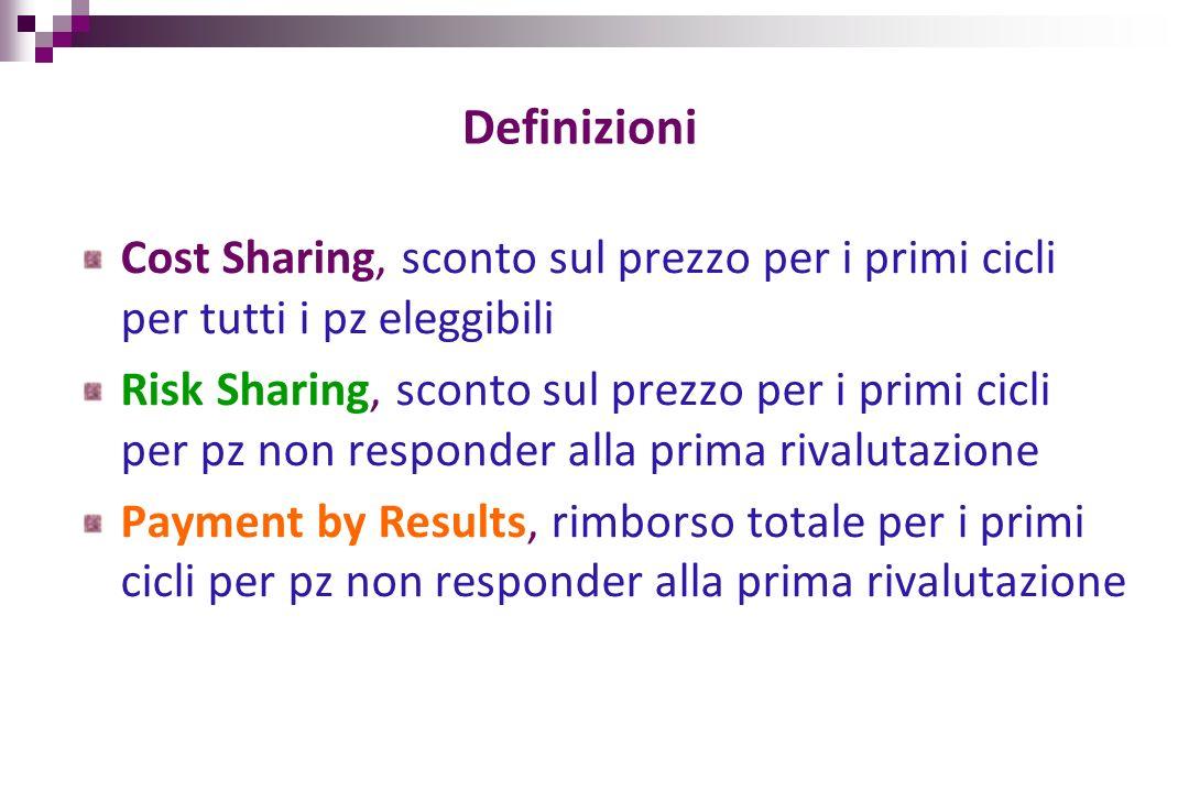 DefinizioniCost Sharing, sconto sul prezzo per i primi cicli per tutti i pz eleggibili.