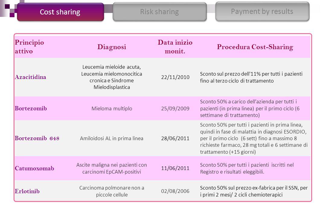 Procedura Cost-Sharing